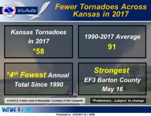 Tornado numbers down for Kansas in 2017