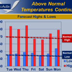 NWS: Above Normal Temperatures To Continue