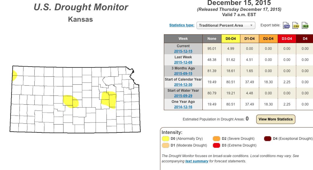 U.S. Drought monitor has good news for Kansas