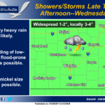 Tuesday showers to persist through Wednesday