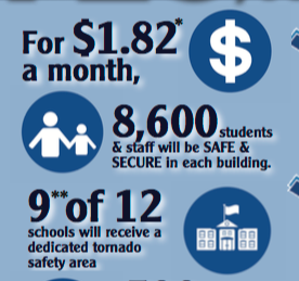 2 Kansas school districts approve bond issues