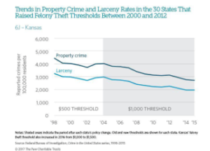 Kansas Could Cut Back On Felonies For Property Crimes