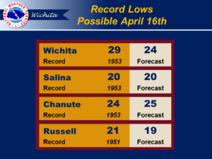 Possible Record Lows for Salina