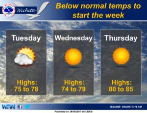 Below normal temperatures expected